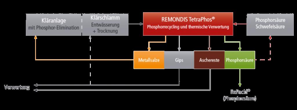 Grafik-TetraPhos