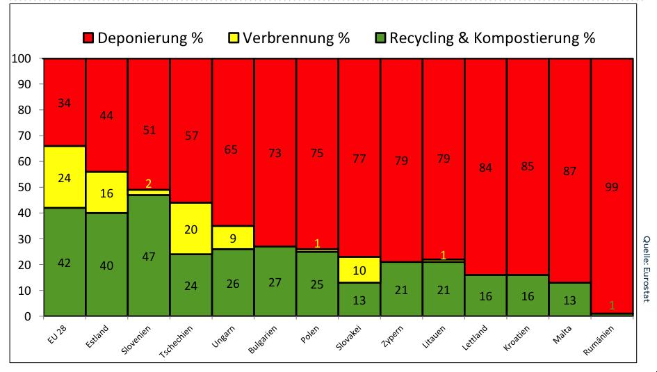 Ost- und Südeuropra: Es wird deutlich, dass mehr Abfall deponiert, als recycelt, kompostiert und verbrannt wird.